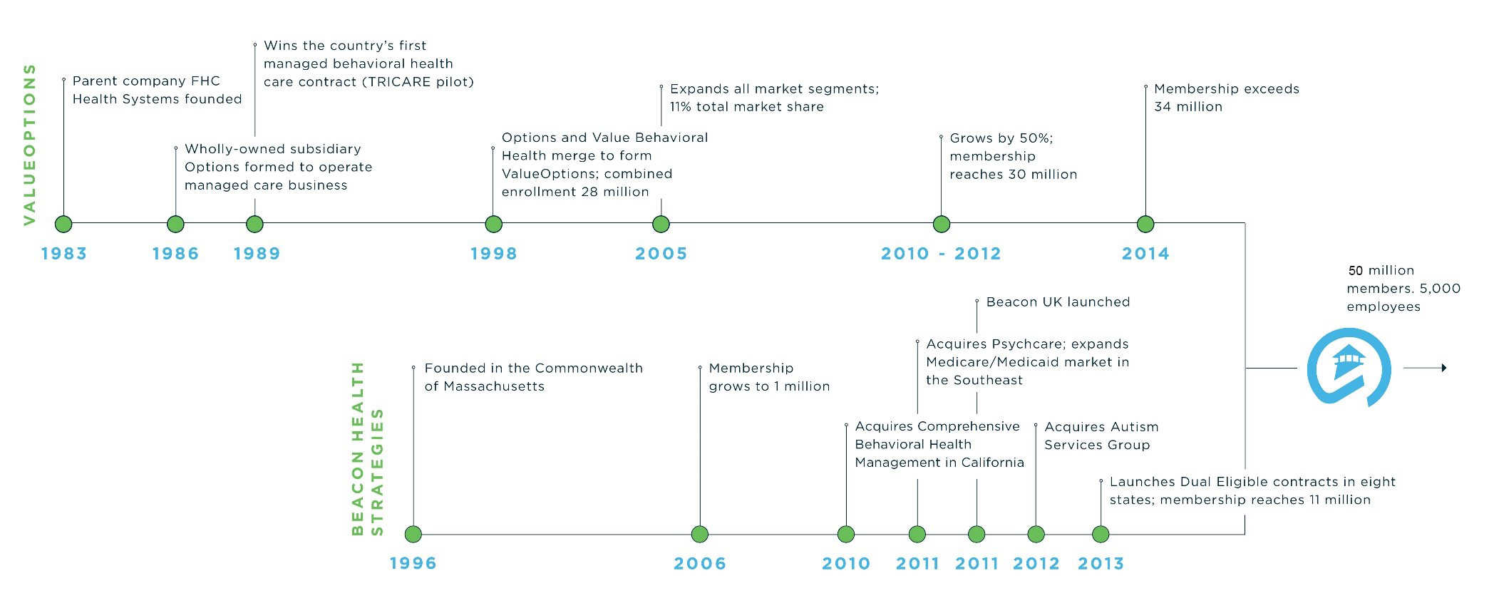 History of Beacon Health options